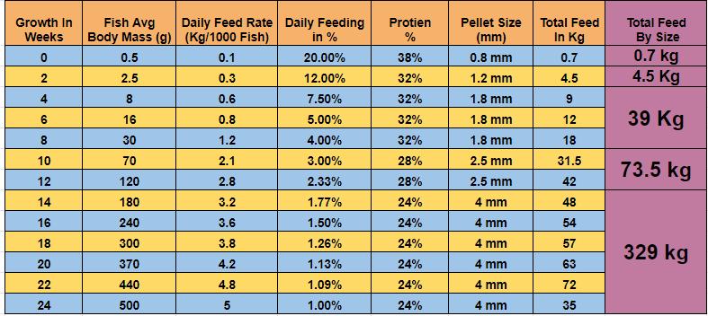 Fish Feed Chart